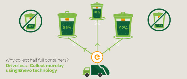 Waste management for Smart Cities