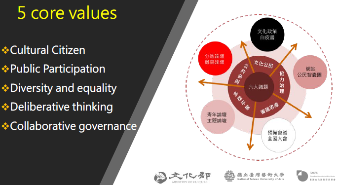 Taiwan, a participatory process for the new cultural policy